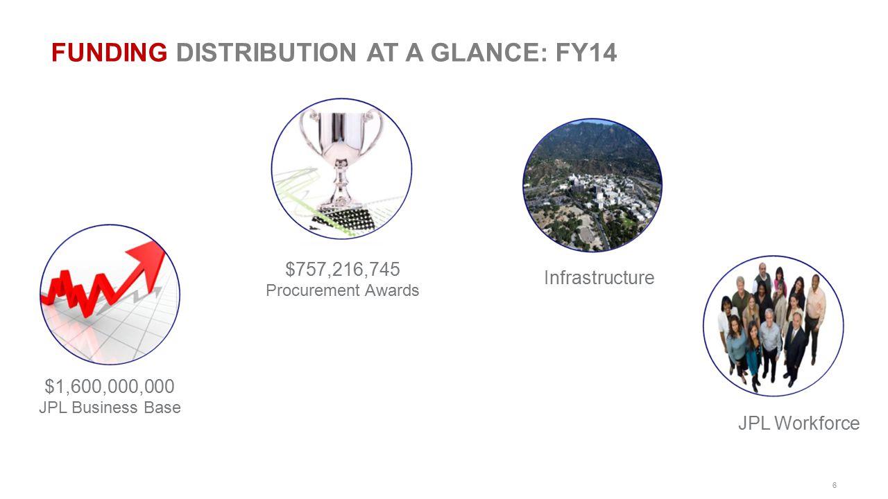 6 FUNDING DISTRIBUTION AT A GLANCE: FY14 $1,600,000,000 JPL Business Base $757,216,745 Procurement Awards Infrastructure JPL Workforce