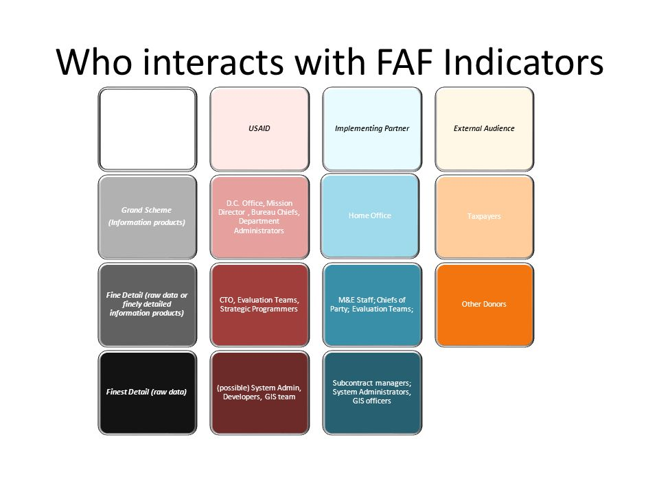 Who interacts with FAF Indicators