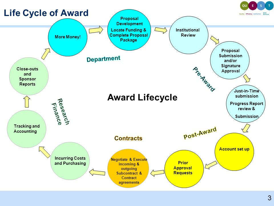 Life Cycle of Award Proposal Development Locate Funding & Complete Proposal Package Institutional Review Proposal Submission and/or Signature Approval Account set up Prior Approval Requests Incurring Costs and Purchasing Tracking and Accounting Close-outs and Sponsor Reports More Money.