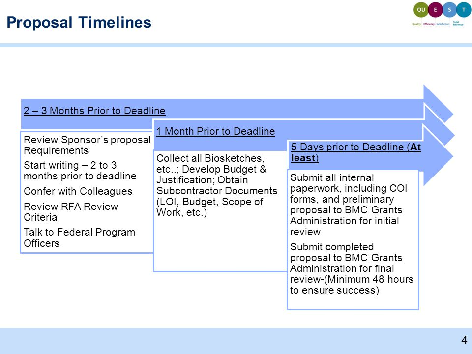 Proposal Timelines 2 – 3 Months Prior to Deadline Review Sponsor's proposal Requirements Start writing – 2 to 3 months prior to deadline Confer with Colleagues Review RFA Review Criteria Talk to Federal Program Officers 1 Month Prior to Deadline Collect all Biosketches, etc..; Develop Budget & Justification; Obtain Subcontractor Documents (LOI, Budget, Scope of Work, etc.) 5 Days prior to Deadline (At least) Submit all internal paperwork, including COI forms, and preliminary proposal to BMC Grants Administration for initial review Submit completed proposal to BMC Grants Administration for final review-(Minimum 48 hours to ensure success) 4