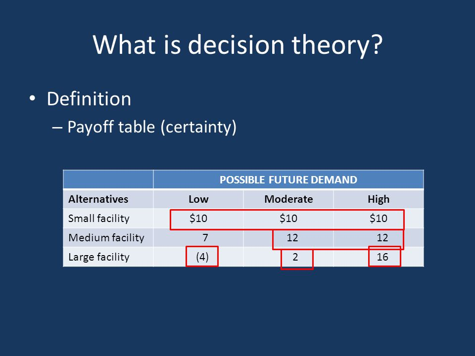 What is decision theory? Definition – Payoff table (certainty) POSSIBLE FUTURE DEMAND AlternativesLowModerateHigh Small facility$10 Medium facility 7