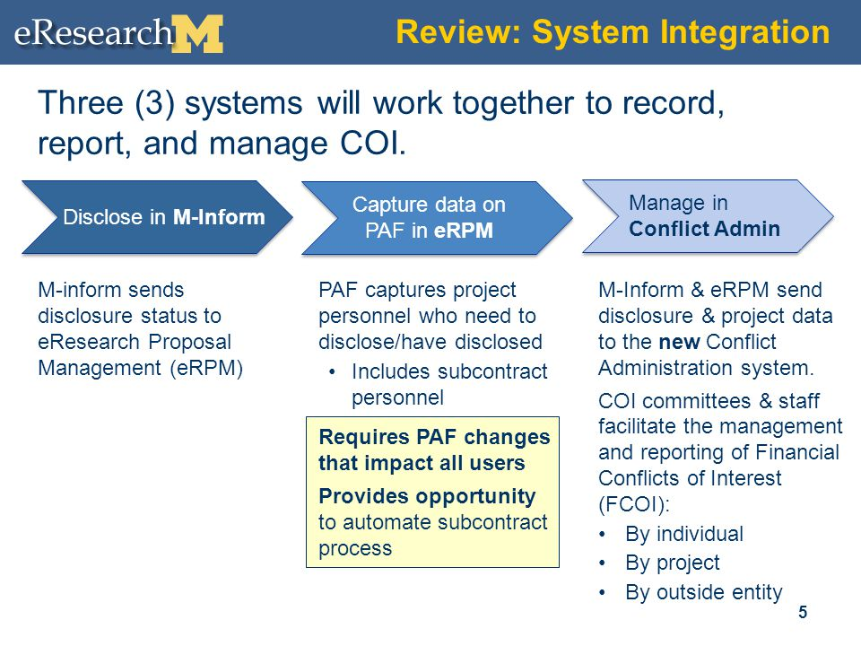 Three (3) systems will work together to record, report, and manage COI. PAF captures project personnel who need to disclose/have disclosed Includes su
