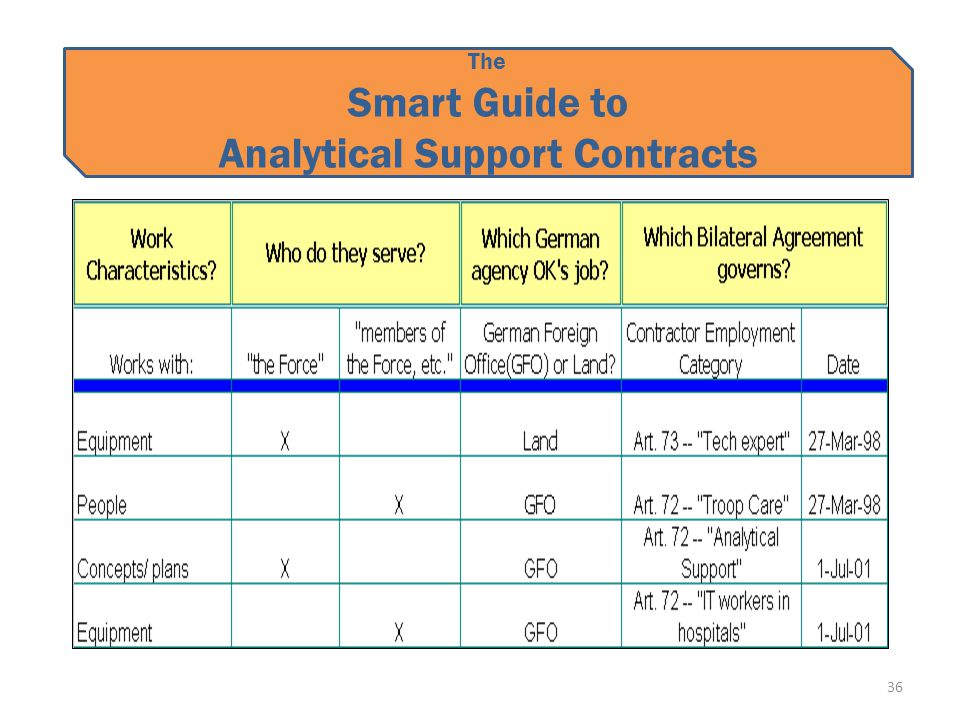 The Smart Guide to Analytical Support Contracts 36