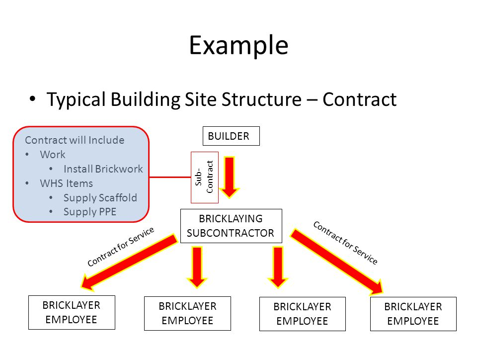 Example Typical Building Site Structure – Contract BUILDER BRICKLAYING SUBCONTRACTOR BRICKLAYER EMPLOYEE BRICKLAYER EMPLOYEE BRICKLAYER EMPLOYEE BRICKLAYER EMPLOYEE Sub- Contract Contract for Service Contract will Include Work Install Brickwork WHS Items Supply Scaffold Supply PPE