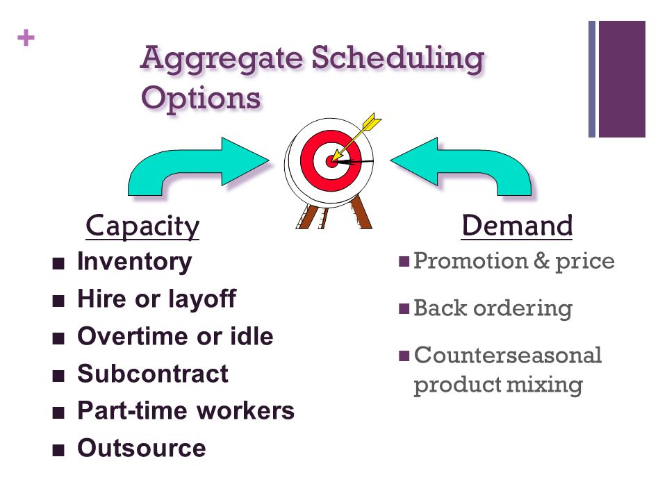 + Aggregate Scheduling Options Promotion & price Back ordering Counterseasonal product mixing CapacityDemand n Inventory n Hire or layoff n Overtime or idle n Subcontract n Part-time workers n Outsource