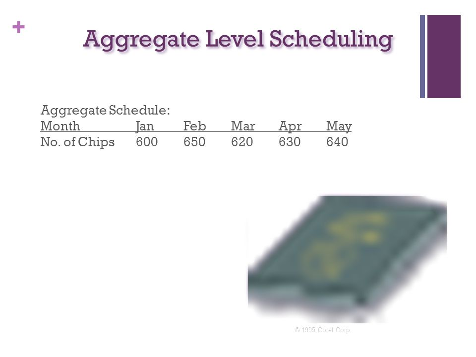 + Aggregate Level Scheduling Aggregate Schedule: MonthJanFebMarAprMay No. of Chips600650620630640 © 1995 Corel Corp.