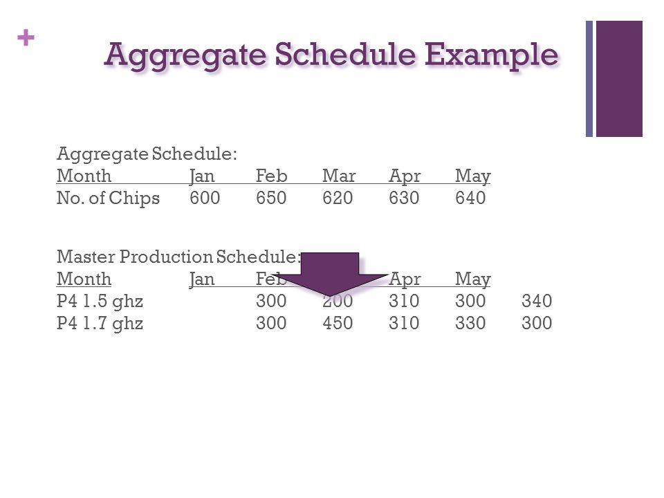 + Aggregate Schedule Example Aggregate Schedule: MonthJanFebMarAprMay No.