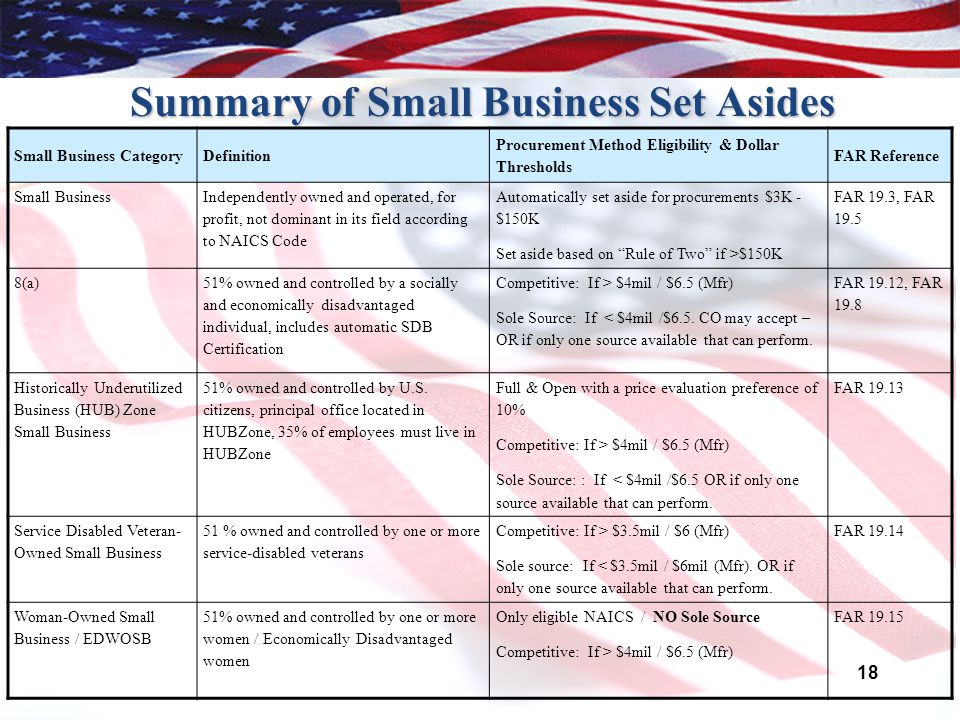 18 Summary of Small Business Set Asides Small Business CategoryDefinition Procurement Method Eligibility & Dollar Thresholds FAR Reference Small Business Independently owned and operated, for profit, not dominant in its field according to NAICS Code Automatically set aside for procurements $3K - $150K Set aside based on Rule of Two if >$150K FAR 19.3, FAR 19.5 8(a) 51% owned and controlled by a socially and economically disadvantaged individual, includes automatic SDB Certification Competitive: If > $4mil / $6.5 (Mfr) Sole Source: If < $4mil /$6.5.