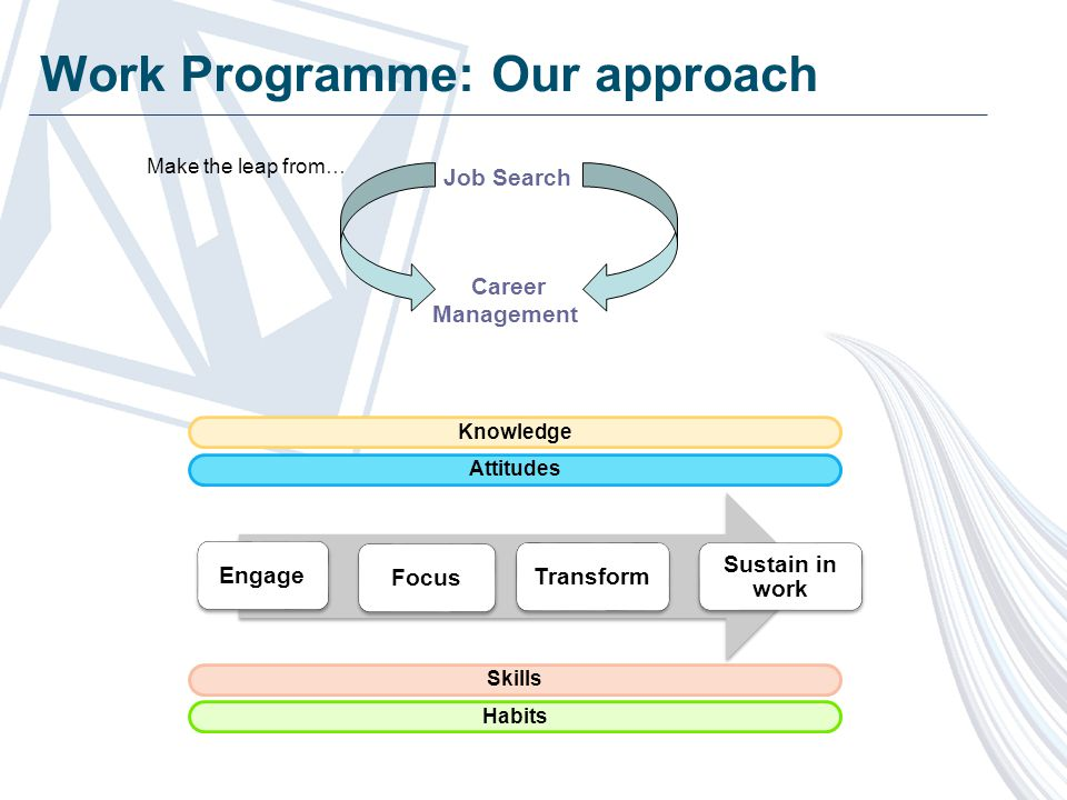 Include: Job availabilitySkills levels TransportExperience HousingHealth ChildcareMotivation Employers' needs Increasing skills levels Increasing sustainability Skills and sustainability JHP Group commissioned report with CESI, Integrated employment and skills: maximising the contribution for sustainable employment Skills that effectively support sustainability will: Meet local labour market needs Be designed with employers' input and involvement Provide generic employability skills, basic skills, technical skills and knowledge Be accessible in work – so skills can be put into 'practice' and employed individuals can participate Include work placements Provide a wage return to the individual – Research by CESI states Apprenticeships in particular provide a higher return; namely 16% at level 2 and 18% at level 3