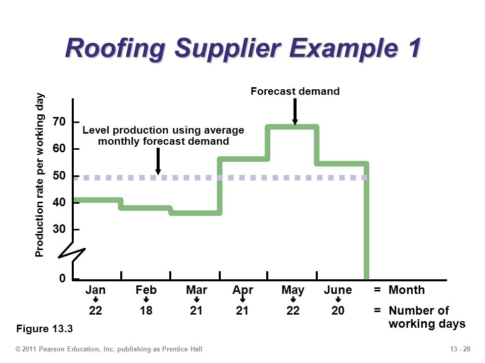 13 - 28© 2011 Pearson Education, Inc. publishing as Prentice Hall Roofing Supplier Example 1 Figure 13.3 70 – 60 – 50 – 40 – 30 – 0 – JanFebMarAprMayJ