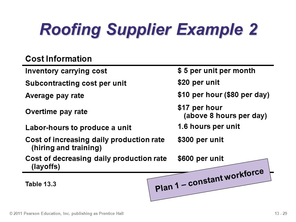 13 - 29© 2011 Pearson Education, Inc. publishing as Prentice Hall Roofing Supplier Example 2 Table 13.3 Cost Information Inventory carrying cost $ 5 p