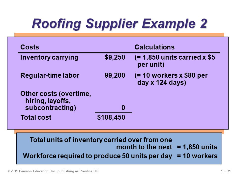 13 - 31© 2011 Pearson Education, Inc. publishing as Prentice Hall Roofing Supplier Example 2 Table 13.3 Cost Information Inventory carrying cost $ 5 p