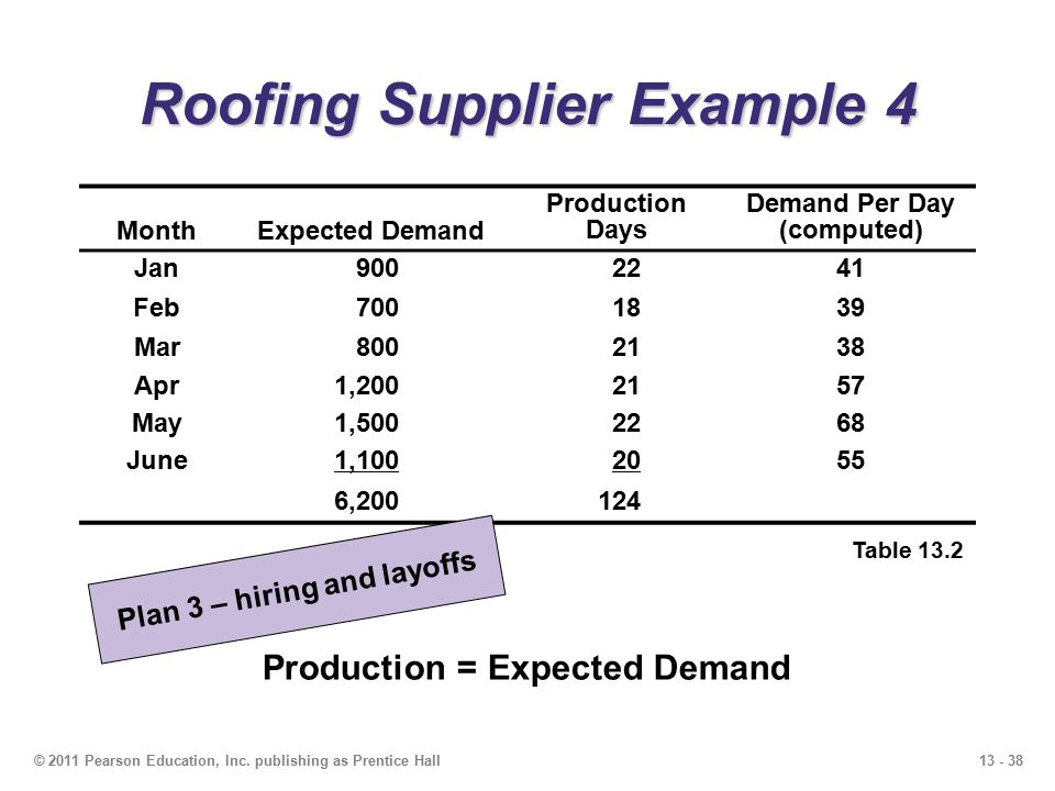 13 - 38© 2011 Pearson Education, Inc. publishing as Prentice Hall Roofing Supplier Example 4 Table 13.2 MonthExpected Demand Production Days Demand Pe