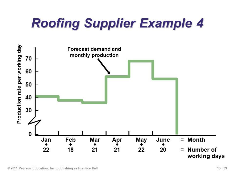 13 - 39© 2011 Pearson Education, Inc. publishing as Prentice Hall Roofing Supplier Example 4 70 – 60 – 50 – 40 – 30 – 0 – JanFebMarAprMayJune=Month 