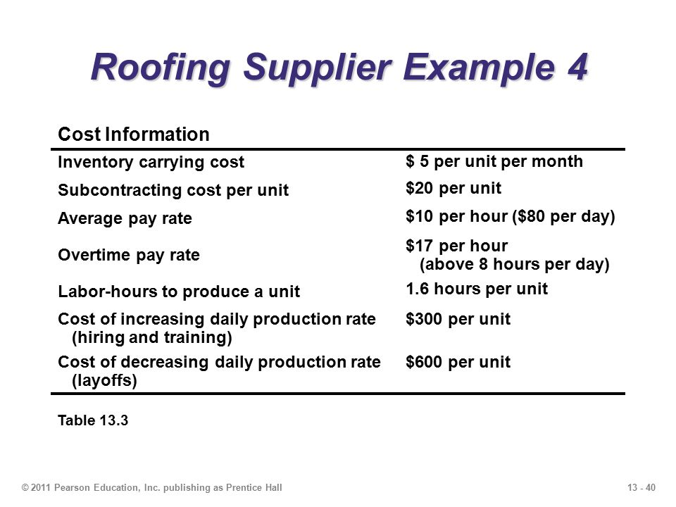 13 - 40© 2011 Pearson Education, Inc. publishing as Prentice Hall Roofing Supplier Example 4 Table 13.3 Cost Information Inventory carrying cost $ 5 p