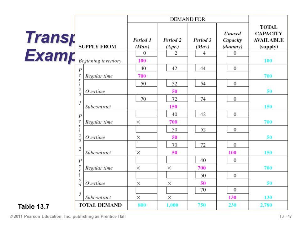13 - 47© 2011 Pearson Education, Inc. publishing as Prentice Hall Transportation Example Table 13.7