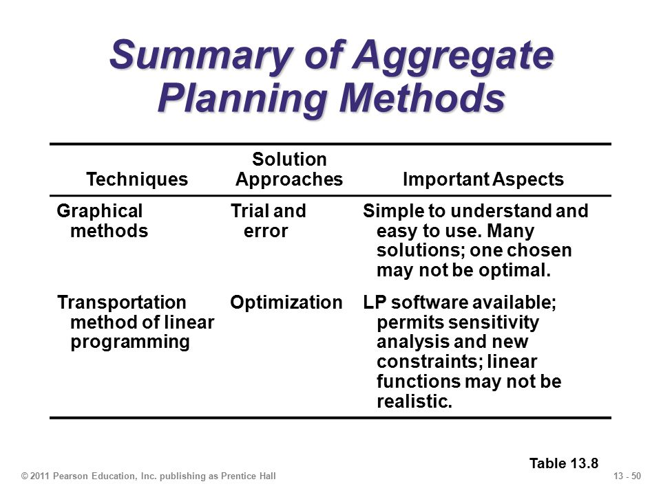 13 - 50© 2011 Pearson Education, Inc. publishing as Prentice Hall Summary of Aggregate Planning Methods Techniques Solution ApproachesImportant Aspect