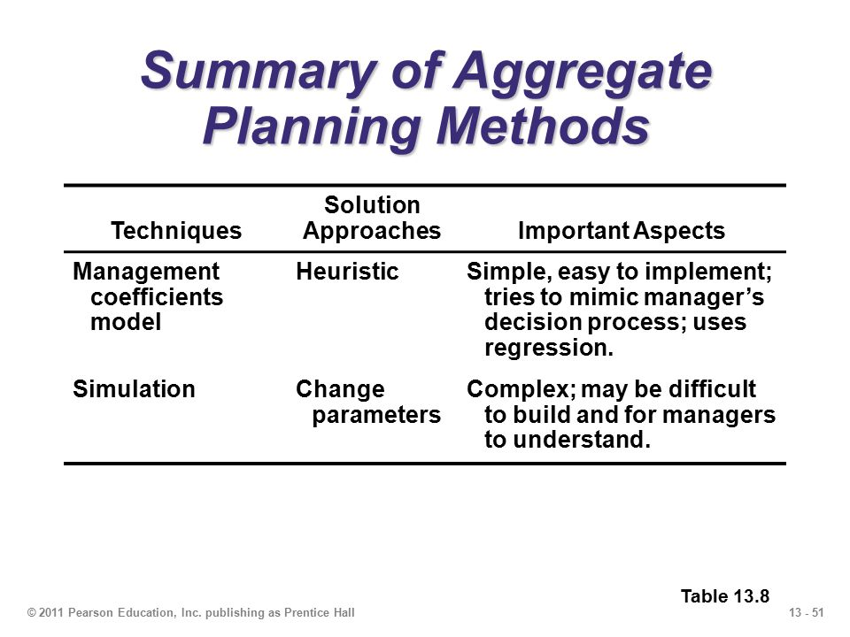 13 - 51© 2011 Pearson Education, Inc. publishing as Prentice Hall Summary of Aggregate Planning Methods Techniques Solution ApproachesImportant Aspect