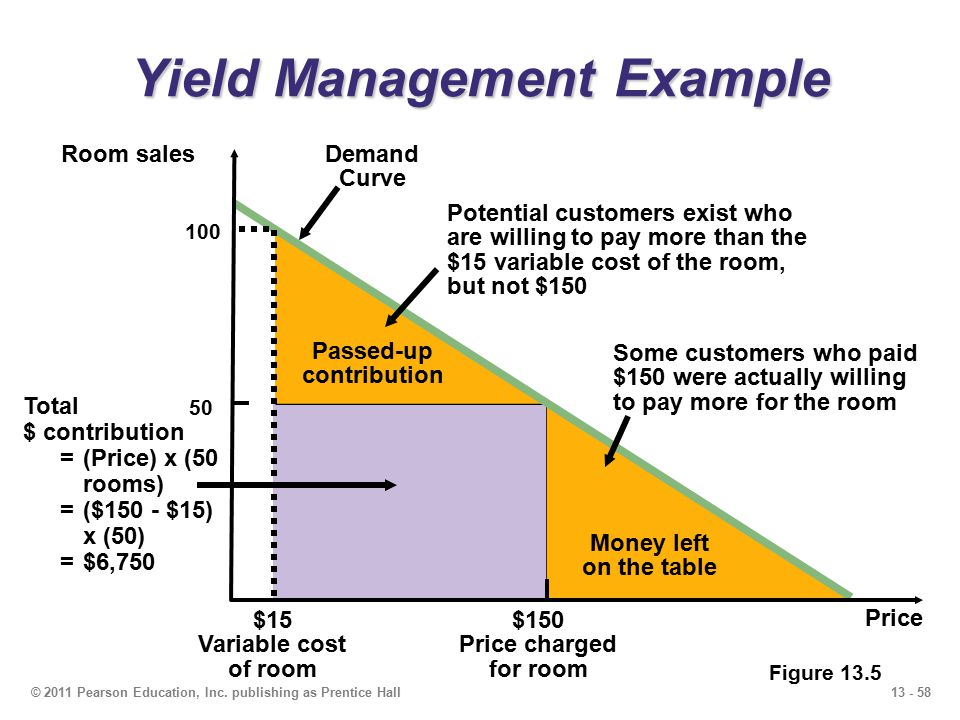 13 - 58© 2011 Pearson Education, Inc. publishing as Prentice Hall Demand Curve Yield Management Example Figure 13.5 Passed-up contribution Money left