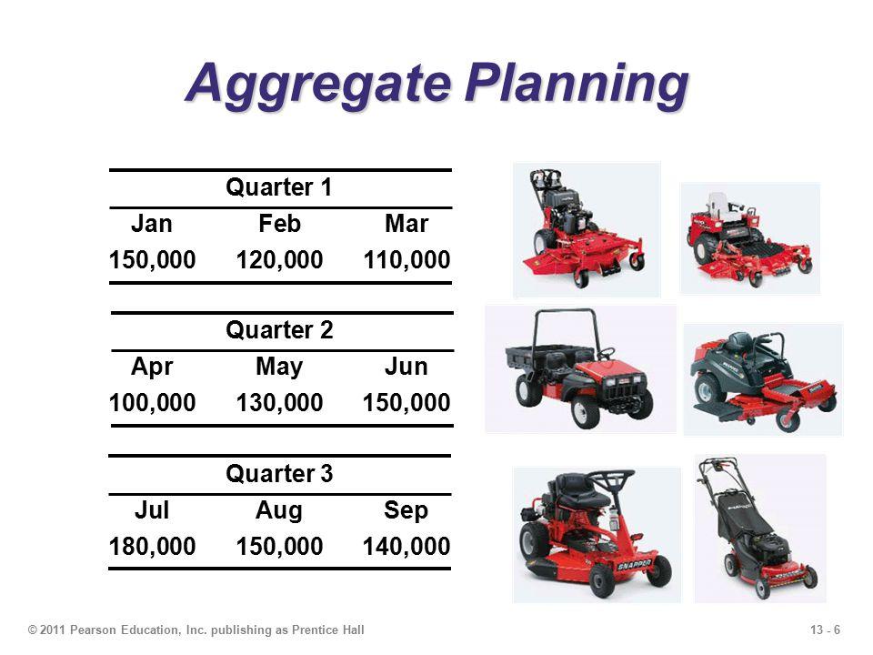 13 - 6© 2011 Pearson Education, Inc. publishing as Prentice Hall Aggregate Planning Quarter 1 JanFebMar 150,000120,000110,000 Quarter 2 AprMayJun 100,