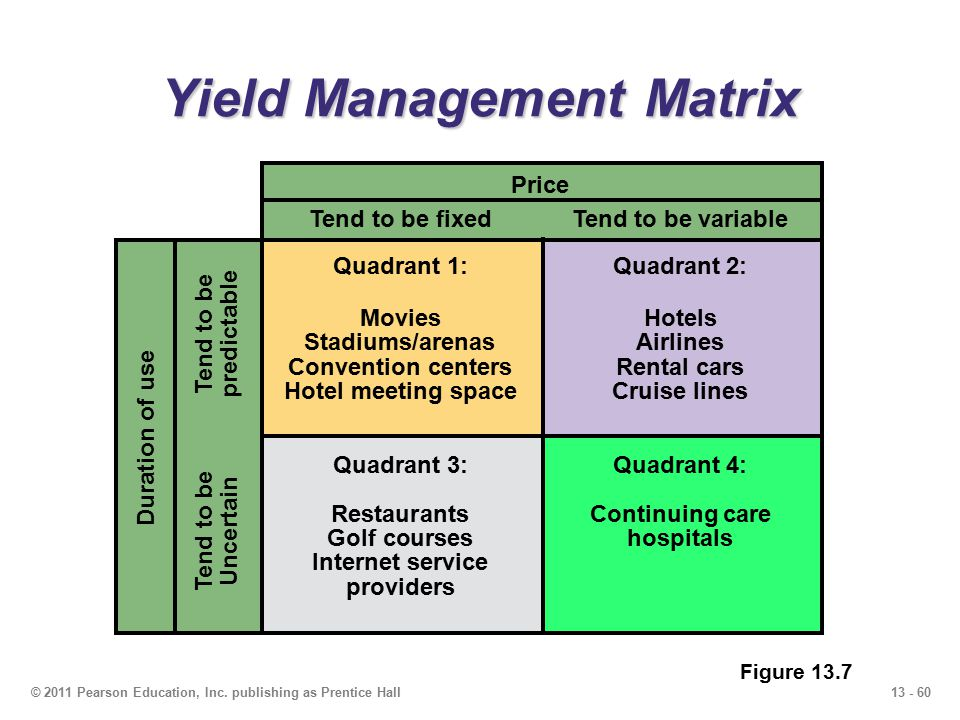 13 - 60© 2011 Pearson Education, Inc. publishing as Prentice Hall Yield Management Matrix Duration of useTend to be Uncertainpredictable Price Tend to
