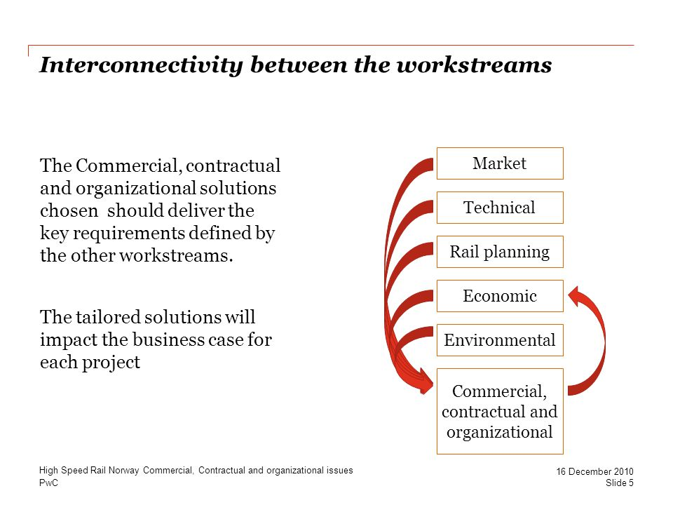 PwC Interconnectivity between the workstreams High Speed Rail Norway Commercial, Contractual and organizational issues Slide 5 16 December 2010 Market