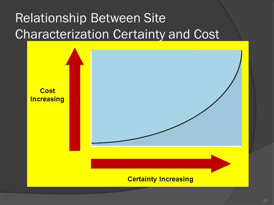 Relationship Between Site Characterization Certainty and Cost Cost Increasing Certainty Increasing 20