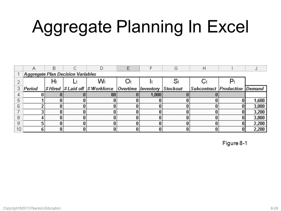 8-29Copyright ©2013 Pearson Education. Aggregate Planning In Excel Figure 8-1