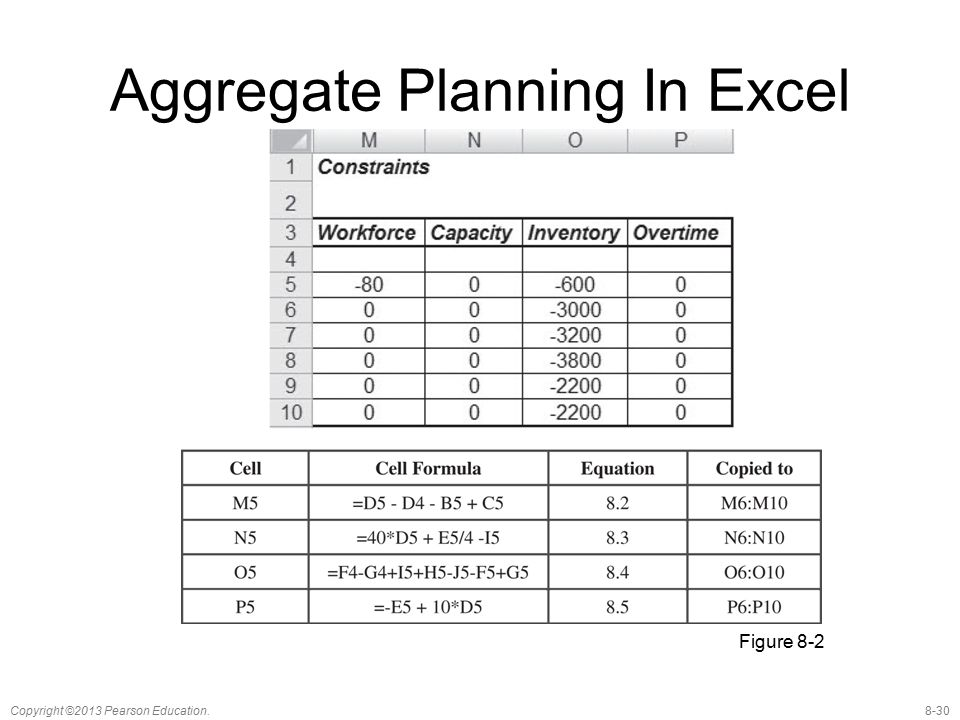 8-30Copyright ©2013 Pearson Education. Aggregate Planning In Excel Figure 8-2