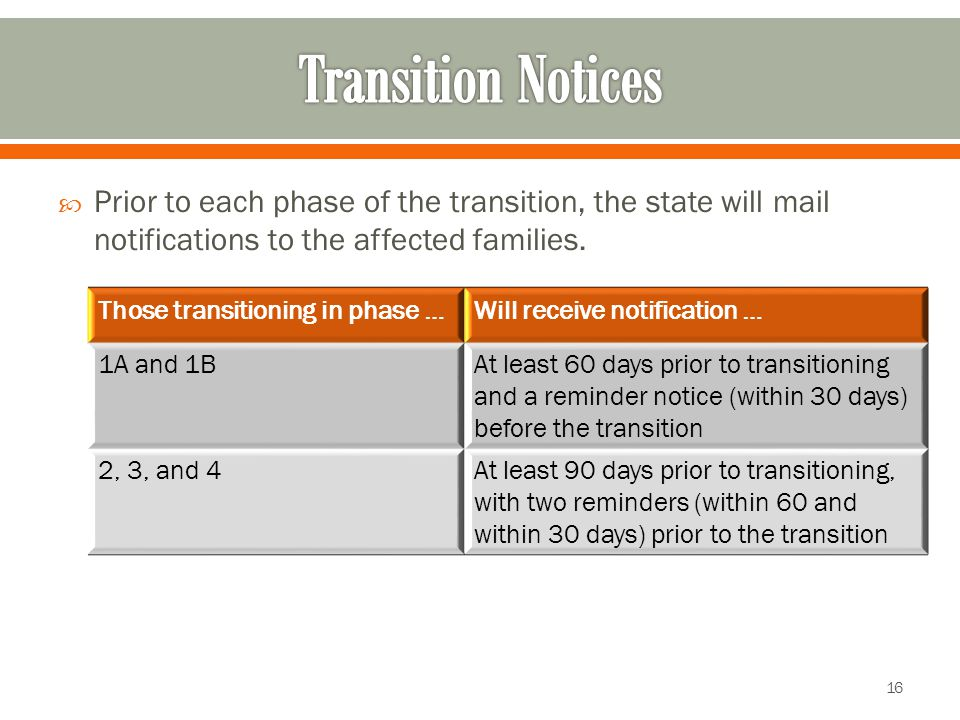 Those transitioning in phase …Will receive notification … 1A and 1BAt least 60 days prior to transitioning and a reminder notice (within 30 days) before the transition 2, 3, and 4At least 90 days prior to transitioning, with two reminders (within 60 and within 30 days) prior to the transition  Prior to each phase of the transition, the state will mail notifications to the affected families.
