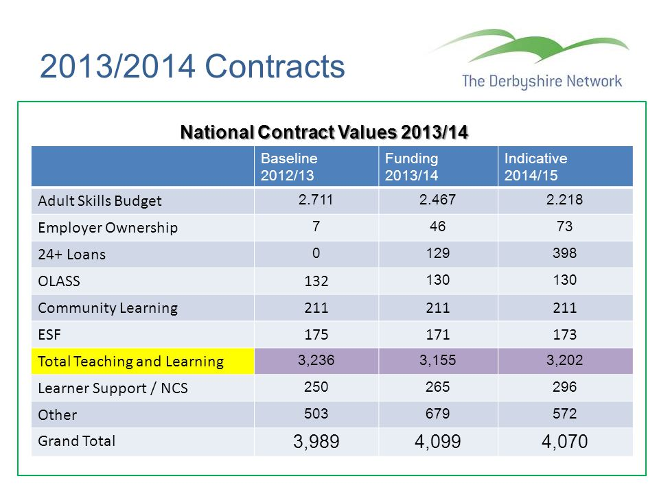 2013/2014 Contracts National Contract Values 2013/14 Baseline 2012/13 Funding 2013/14 Indicative 2014/15 Adult Skills Budget 2.7112.4672.218 Employer