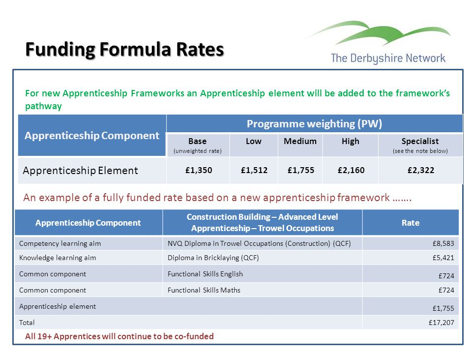 Apprenticeship Component Programme weighting (PW) Base (unweighted rate) LowMediumHighSpecialist (see the note below) Apprenticeship Element £1,350£1,