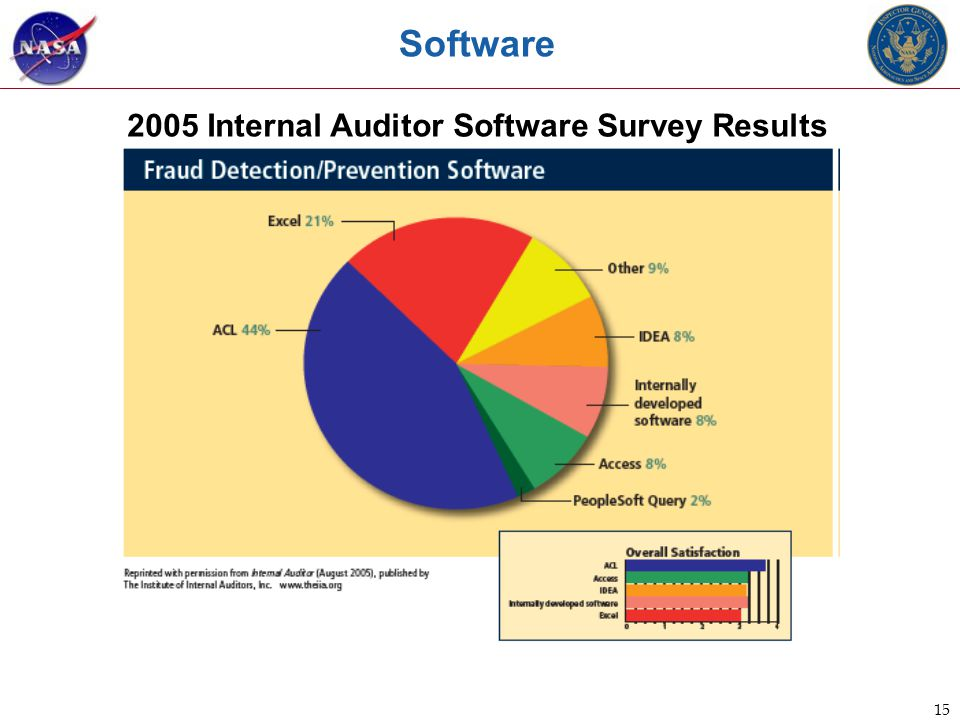 15 Software 2005 Internal Auditor Software Survey Results