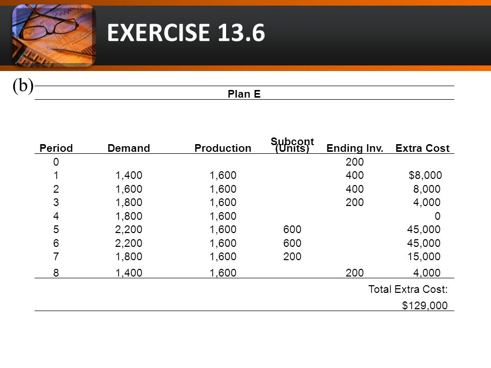 EXERCISE 13.6 (b) Plan E PeriodDemandProduction Subcont (Units)Ending Inv.Extra Cost 0200 11,4001,600400 $8,000 21,600 400 8,000 31,8001,600200 4,000