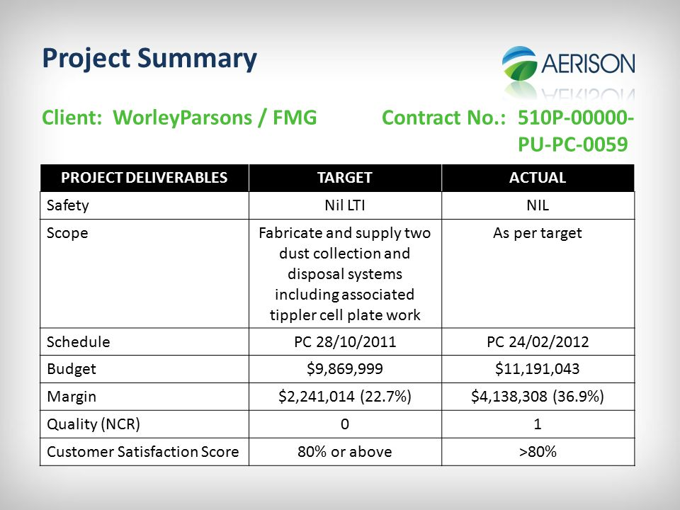 Project Summary Client: WorleyParsons / FMG Contract No.:510P-00000- PU-PC-0059 PROJECT DELIVERABLESTARGETACTUAL SafetyNil LTINIL ScopeFabricate and supply two dust collection and disposal systems including associated tippler cell plate work As per target SchedulePC 28/10/2011PC 24/02/2012 Budget$9,869,999$11,191,043 Margin$2,241,014 (22.7%)$4,138,308 (36.9%) Quality (NCR)01 Customer Satisfaction Score80% or above>80%