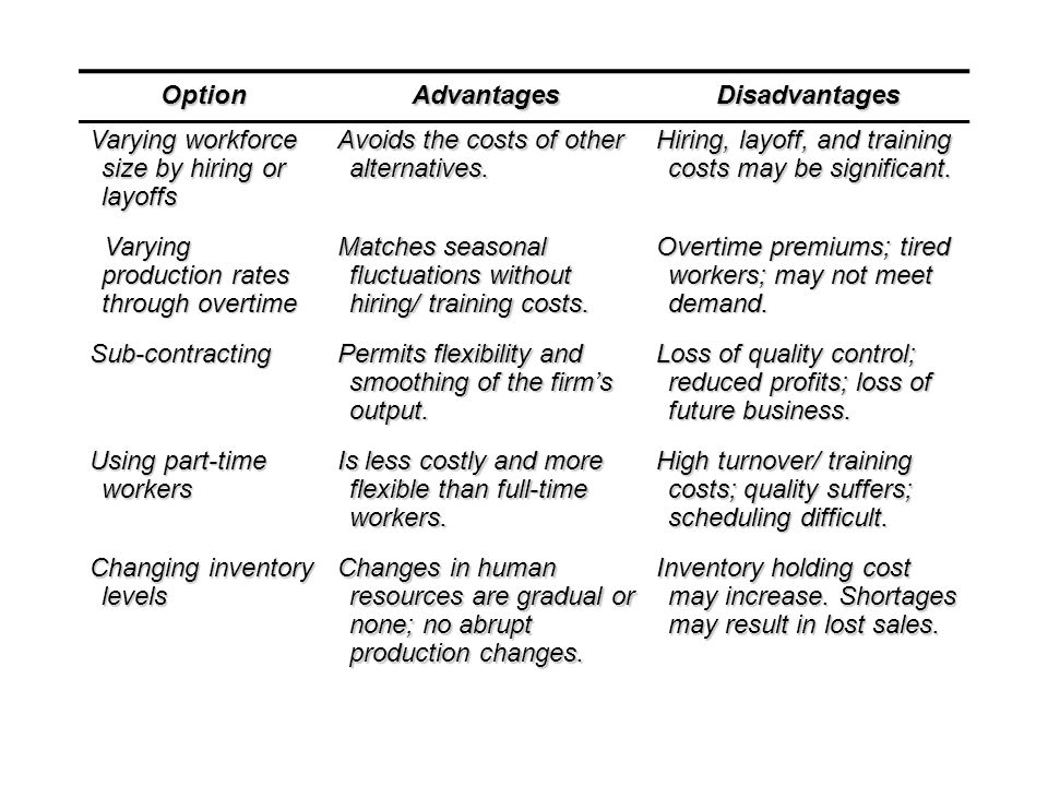 OptionAdvantagesDisadvantages Varying workforce size by hiring or layoffs Avoids the costs of other alternatives.