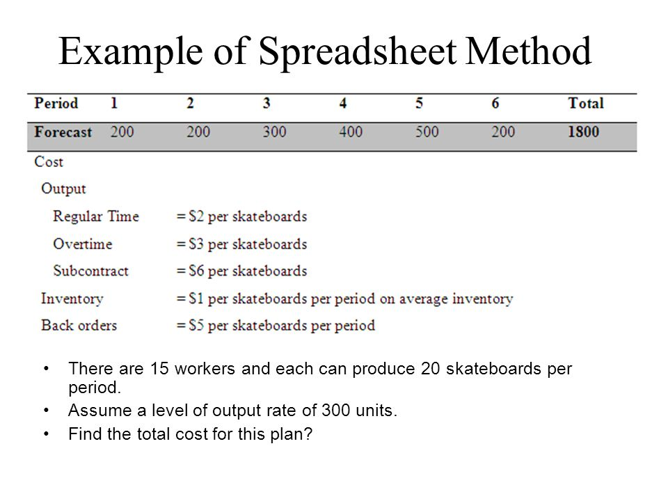 Example of Spreadsheet Method There are 15 workers and each can produce 20 skateboards per period.