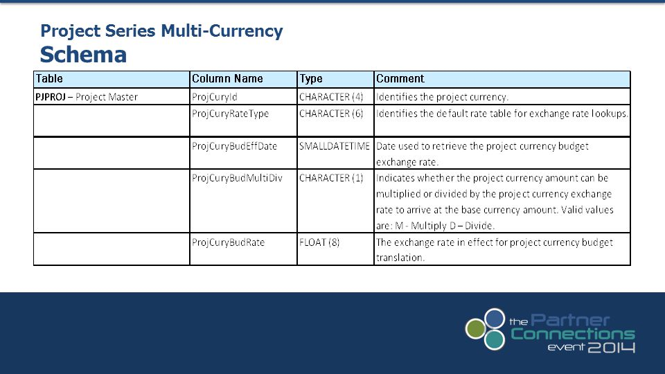 Project Series Multi-Currency Schema