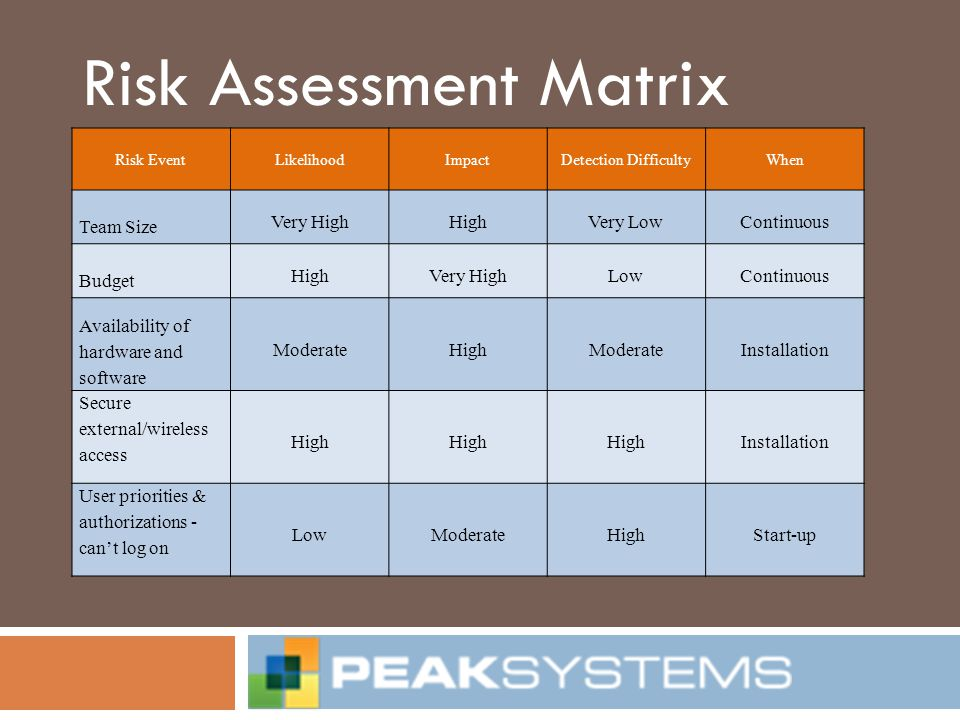 Risk Assessment Matrix Risk EventLikelihoodImpactDetection DifficultyWhen Team Size Very HighHighVery LowContinuous Budget HighVery HighLowContinuous