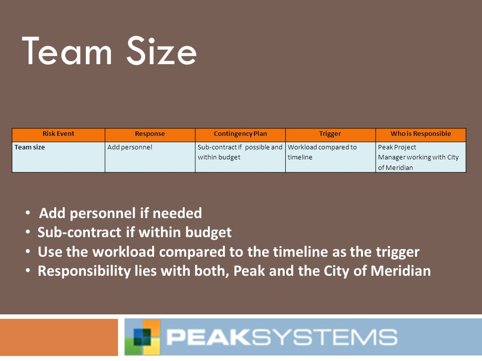 Team Size Risk EventResponseContingency PlanTriggerWho is Responsible Team sizeAdd personnelSub-contract if possible and within budget Workload compar