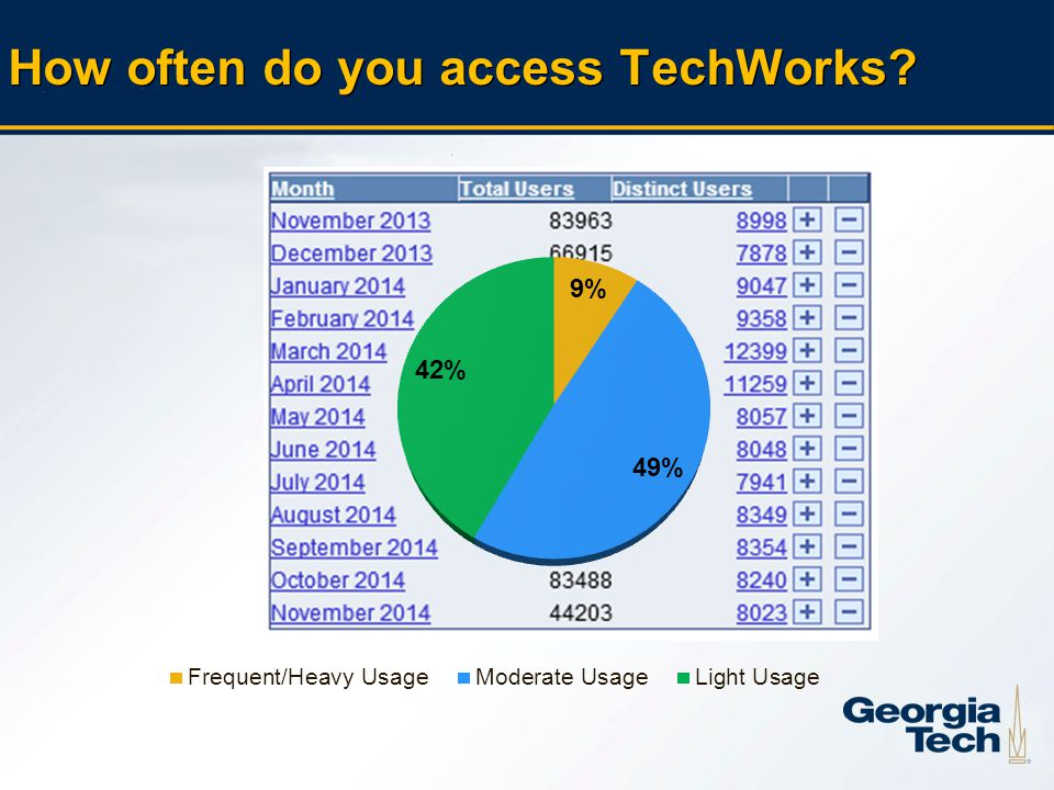 45 How often do you access TechWorks?