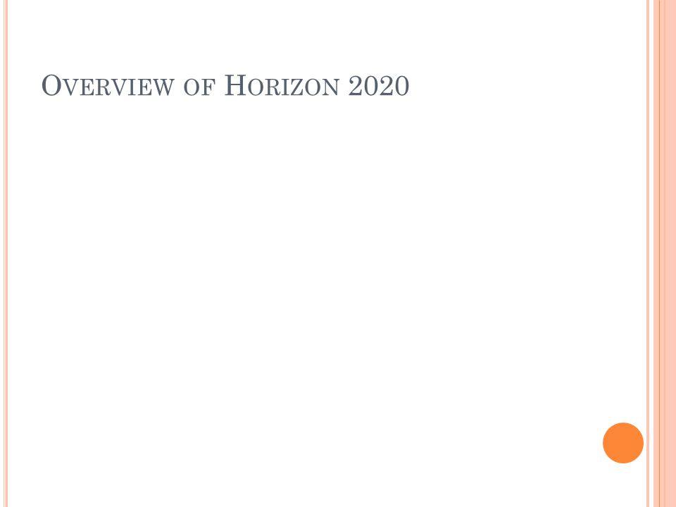 O VERVIEW OF H ORIZON 2020