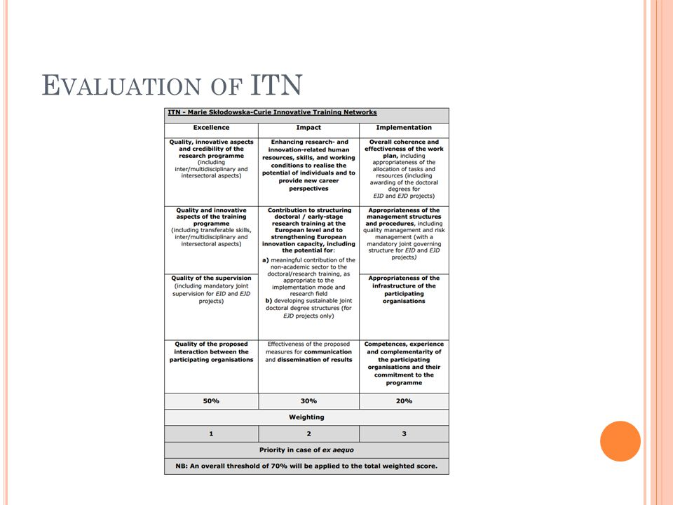 E VALUATION OF ITN