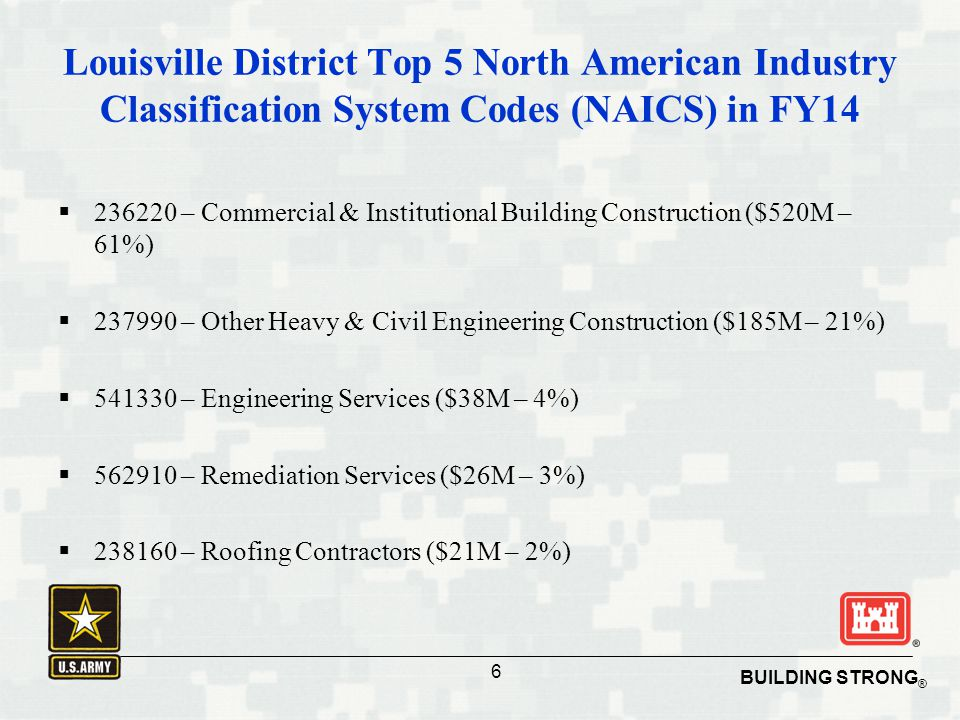 BUILDING STRONG ® 6 Louisville District Top 5 North American Industry Classification System Codes (NAICS) in FY14  236220 – Commercial & Institutiona