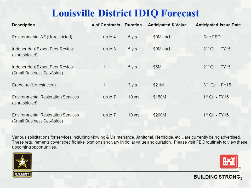 BUILDING STRONG ® 9 Louisville District IDIQ Forecast Description # of Contracts Duration Anticipated $ Value Anticipated Issue Date Environmental AE