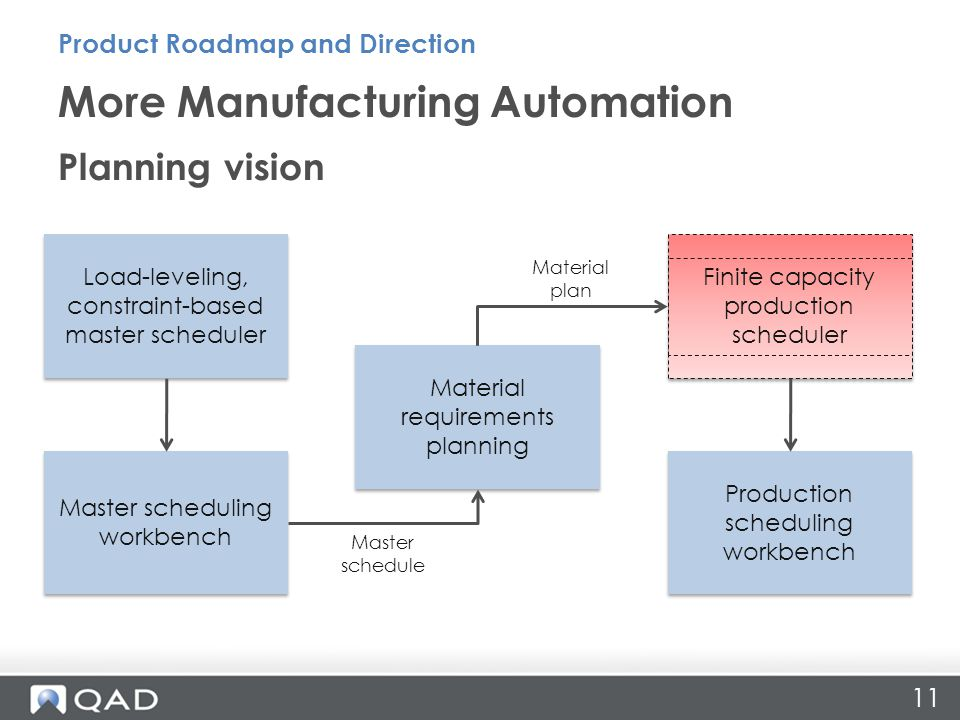 11 More Manufacturing Automation Product Roadmap and Direction Planning vision Load-leveling, constraint-based master scheduler Master scheduling workbench Material requirements planning Production scheduling workbench Finite capacity production scheduler Master schedule Material plan