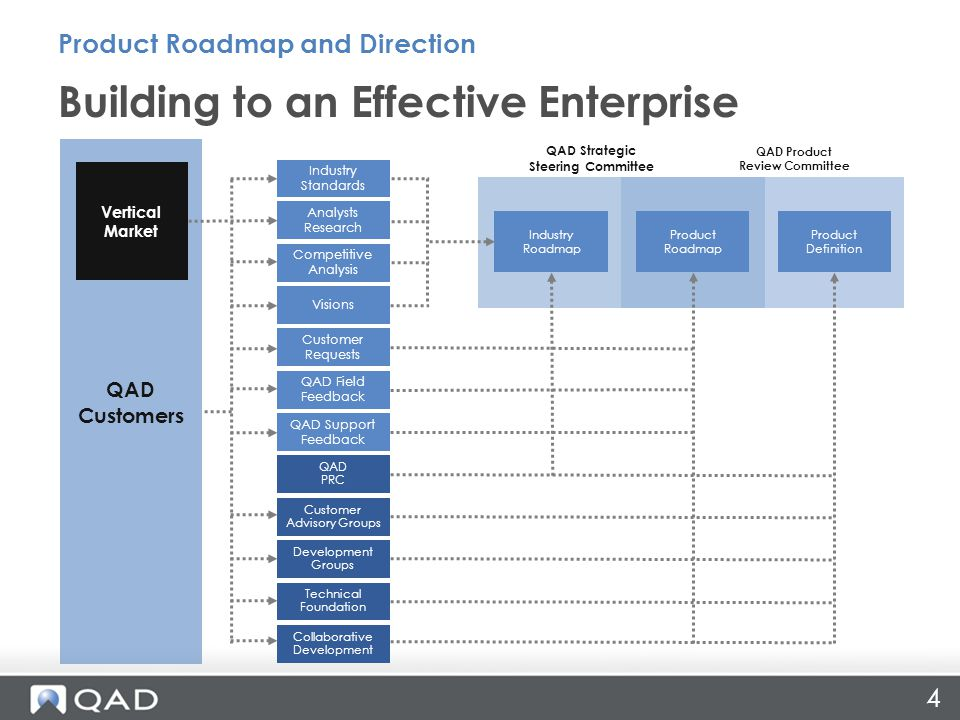 4 Building to an Effective Enterprise Product Roadmap and Direction QAD Customers Competitive Analysis Analysts Research Industry Standards Visions QAD PRC Industry Roadmap Customer Requests QAD Field Feedback QAD Support Feedback Product Definition Product Roadmap Vertical Market Collaborative Development Customer Advisory Groups Development Groups Technical Foundation QAD Strategic Steering Committee QAD Product Review Committee