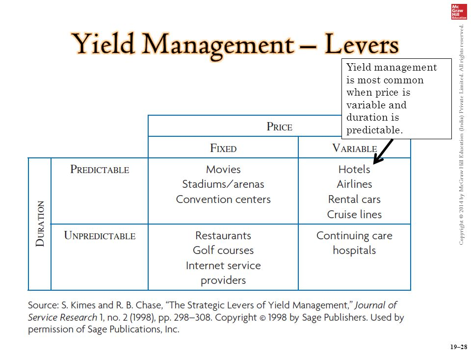 19–28 Copyright © 2014 by McGraw Hill Education (India) Private Limited. All rights reserved. Yield management is most common when price is variable a