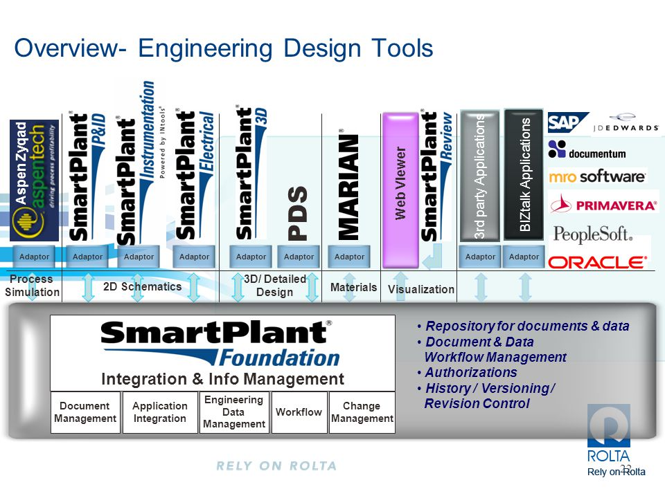 22 Visualization Materials Process Simulation 2D Schematics 3D/ Detailed Design Adaptor Aspen Zyqad 3rd party Applications BIZtalk Applications Web Viewer Adaptor Repository for documents & data Document & Data Workflow Management Authorizations History / Versioning / Revision Control Integration & Info Management Workflow Engineering Data Management Change Management Application Integration Document Management PDS Overview- Engineering Design Tools