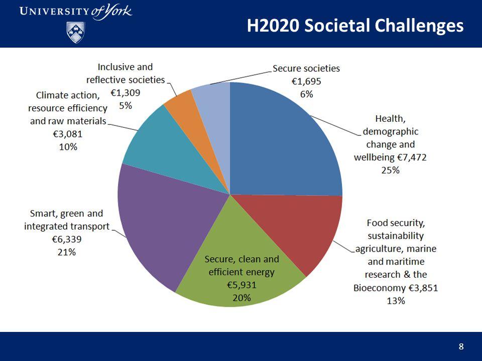 H2020 Societal Challenges 8